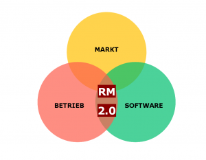 Revenue Management 2.0